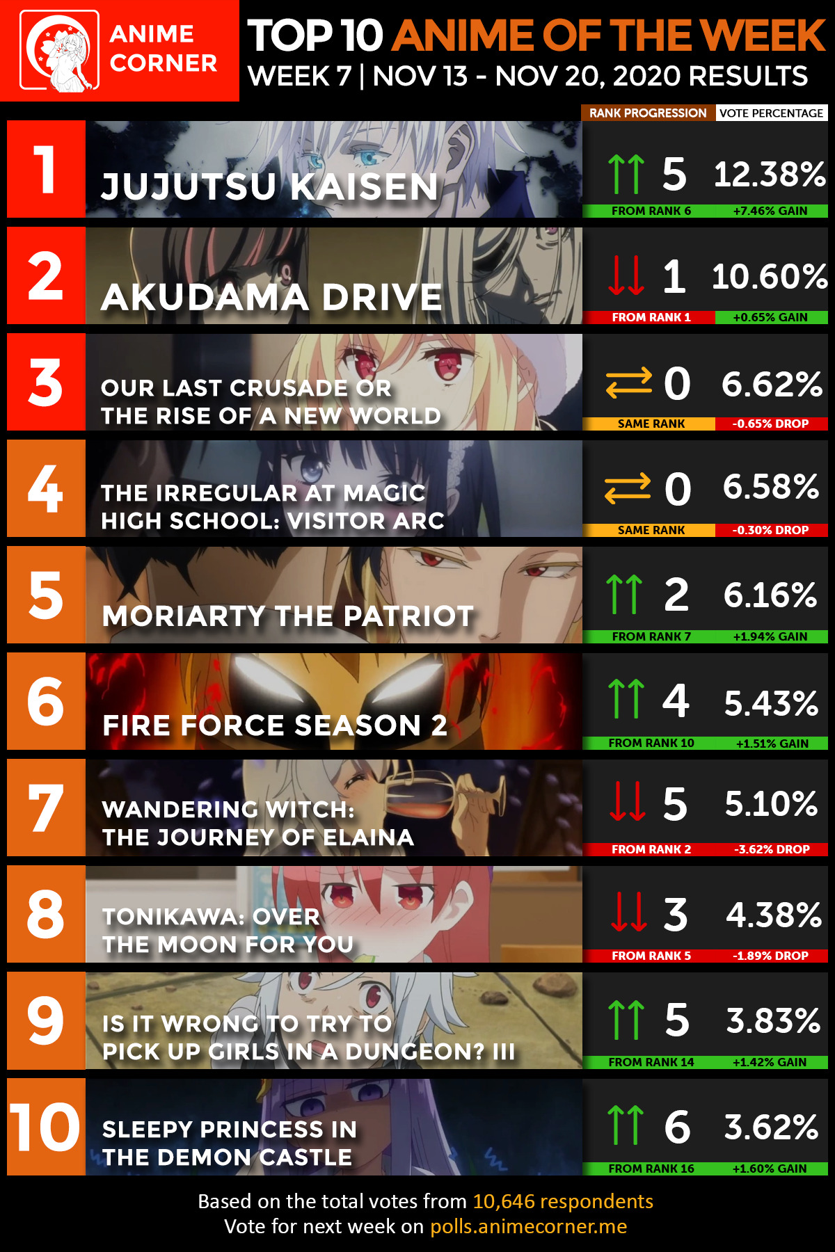 Top 10 Anime Fall 2020 Week 7