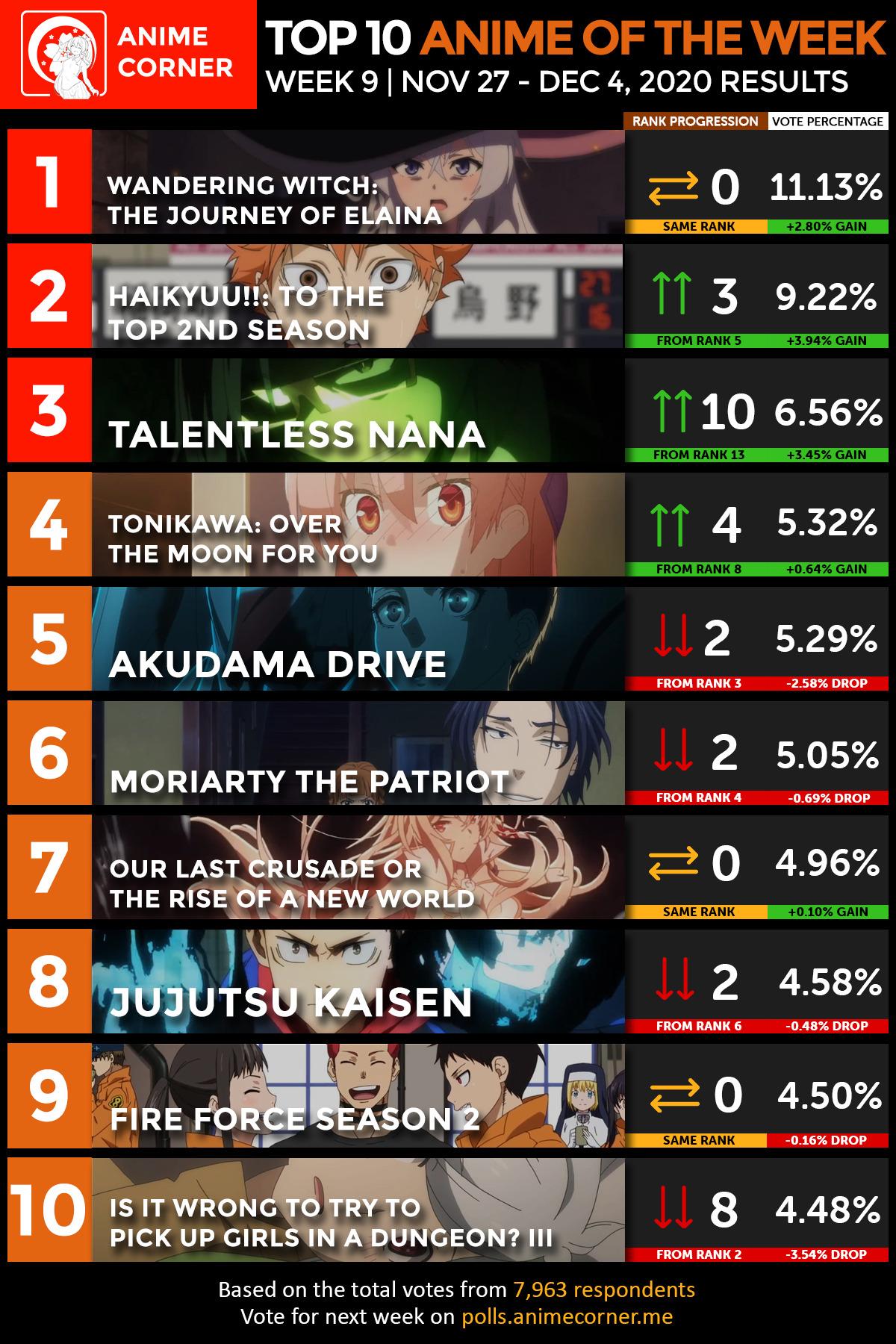 Top 10 Anime of Fall 2020 | Week 09 | November 27 – December 04, 2020