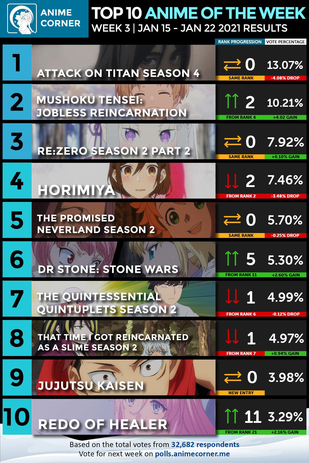 Top 10 Anime Winter 2021 Week 3