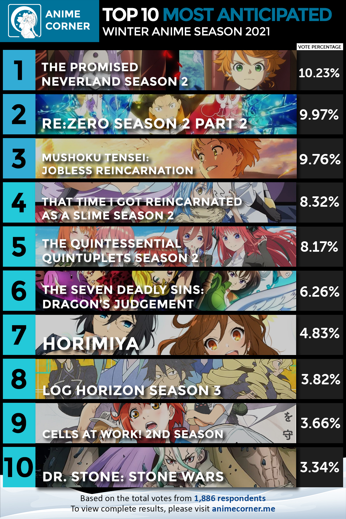 Top 10 Most Anticipated Anime of Winter 2021