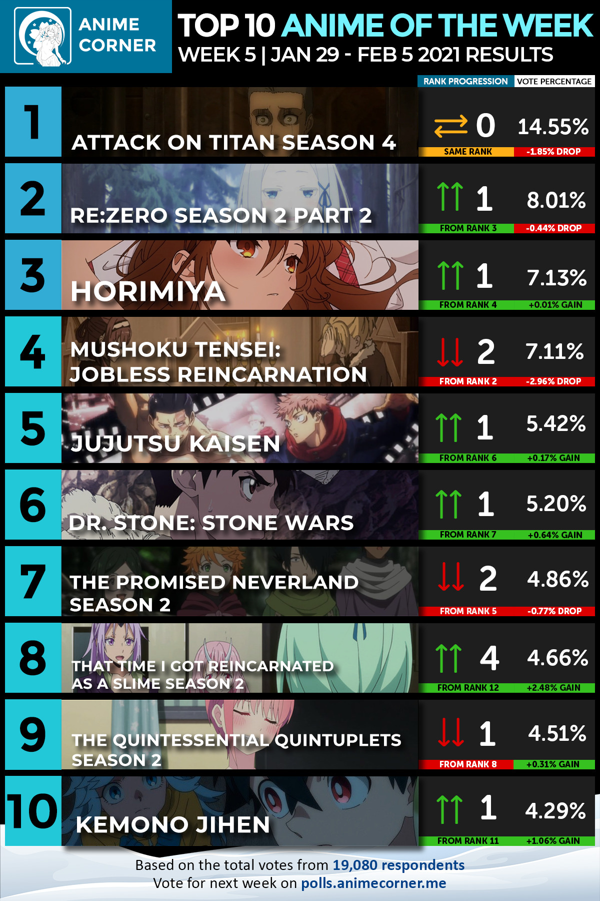 Top 10 Winter 2021 Anime of the Week #5