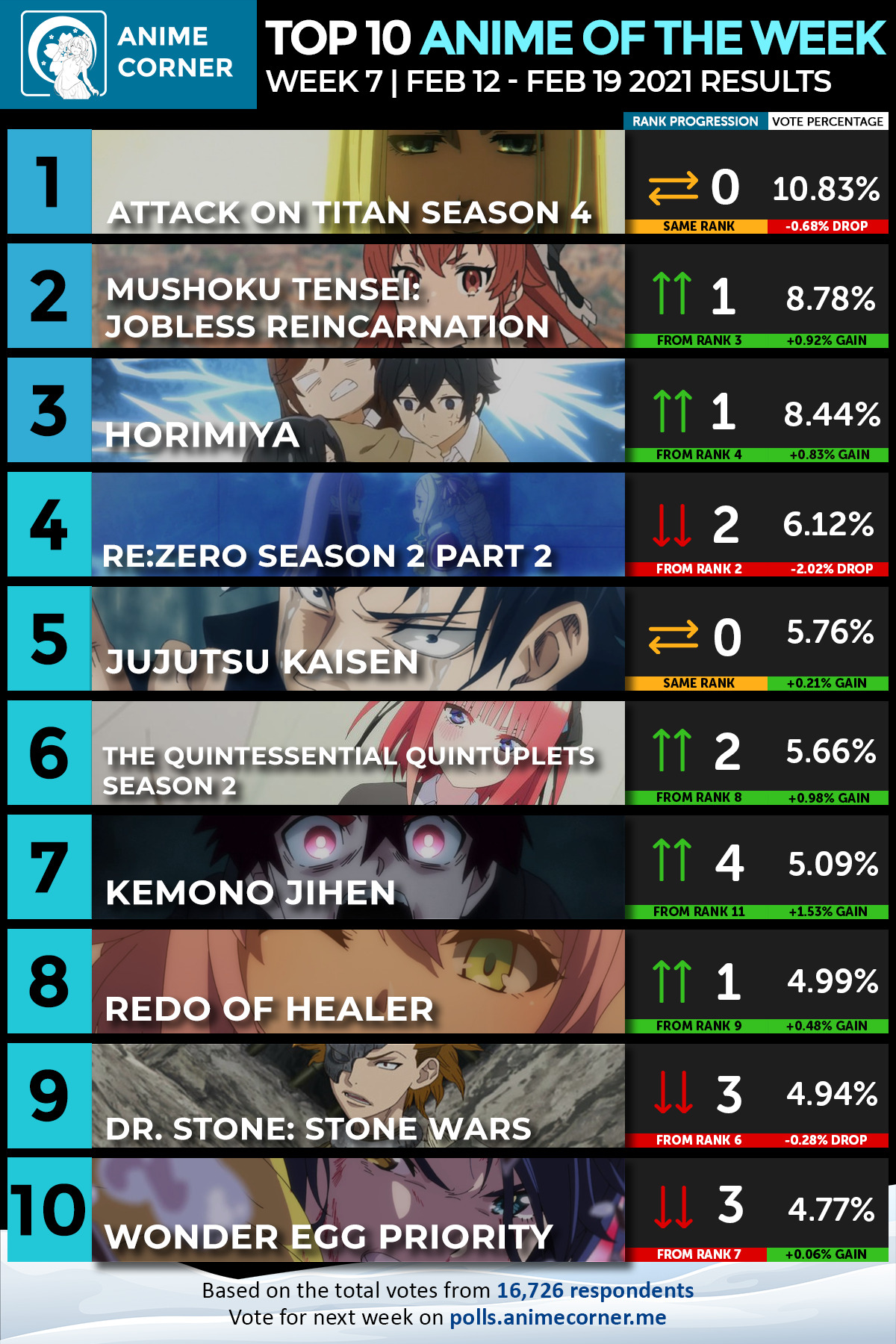 Top 10 Winter 2021 Anime of the Week #7