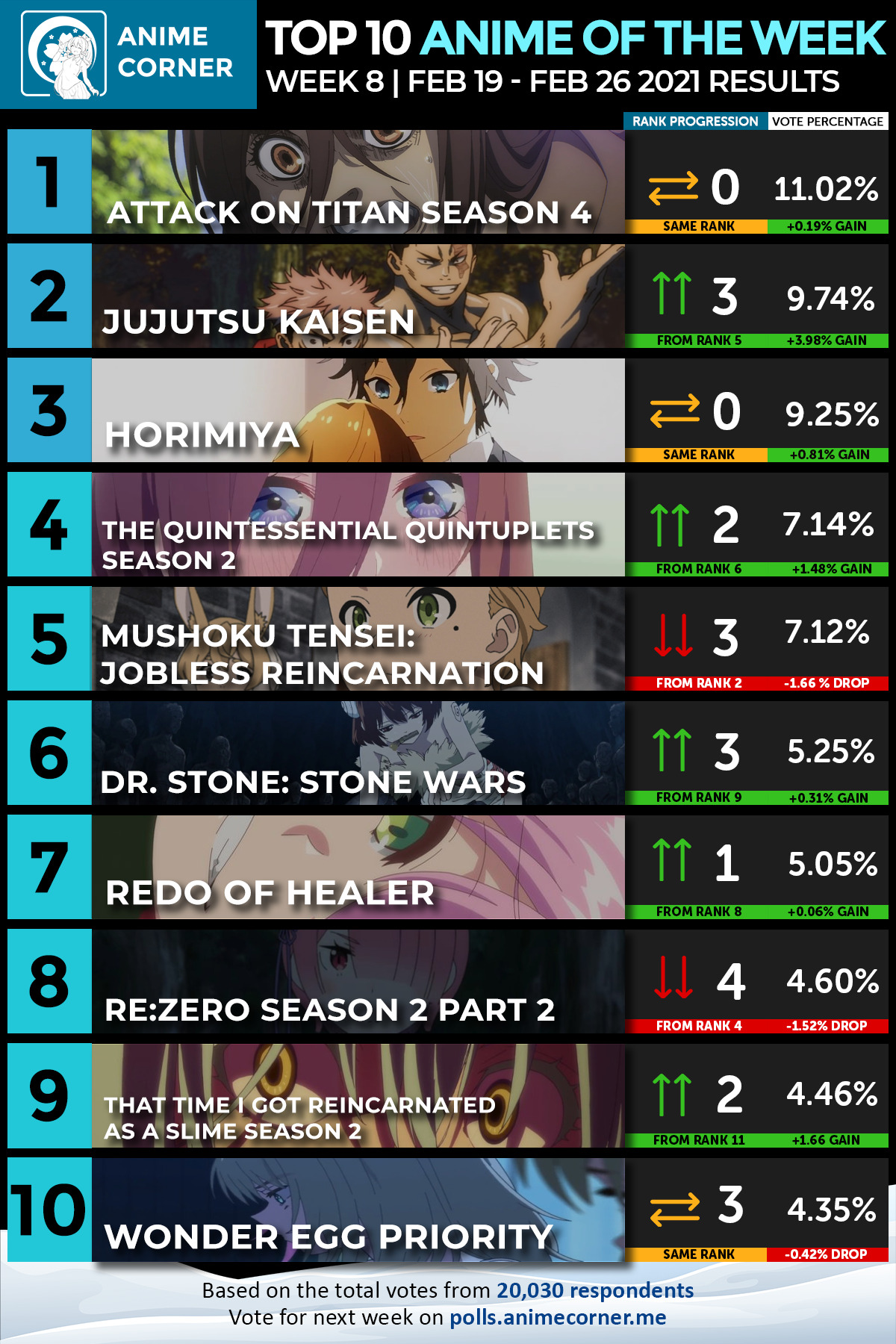 Top 10 Winter 2021 Anime of the Week #8