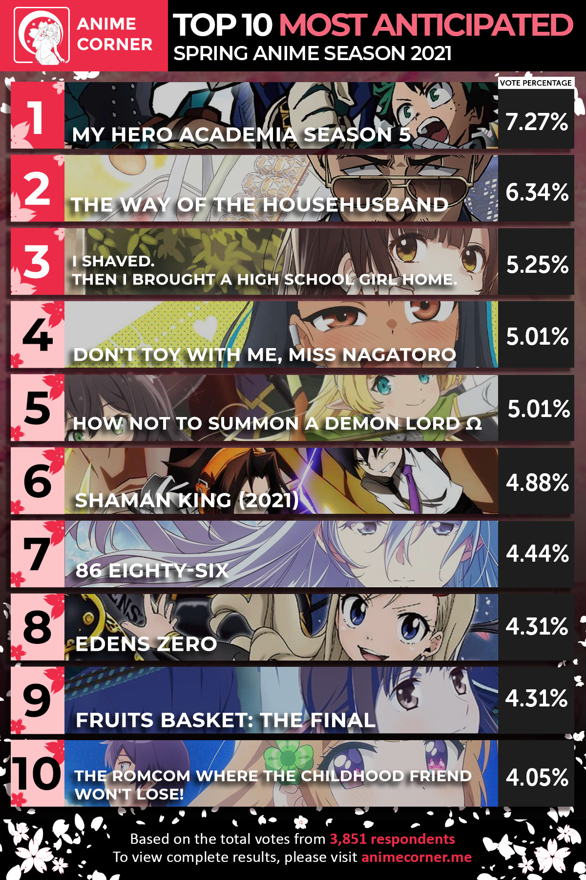 Top 10 Most Anticipated Anime of Spring 2021 | Seasonal Anime Survey | Based on the data collected from 3,851 respondents