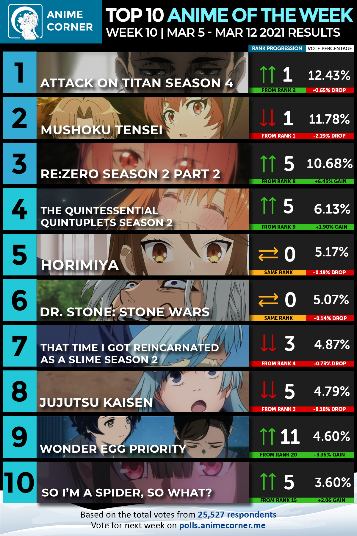 Top 10 Winter 2021 Anime of the Week #10