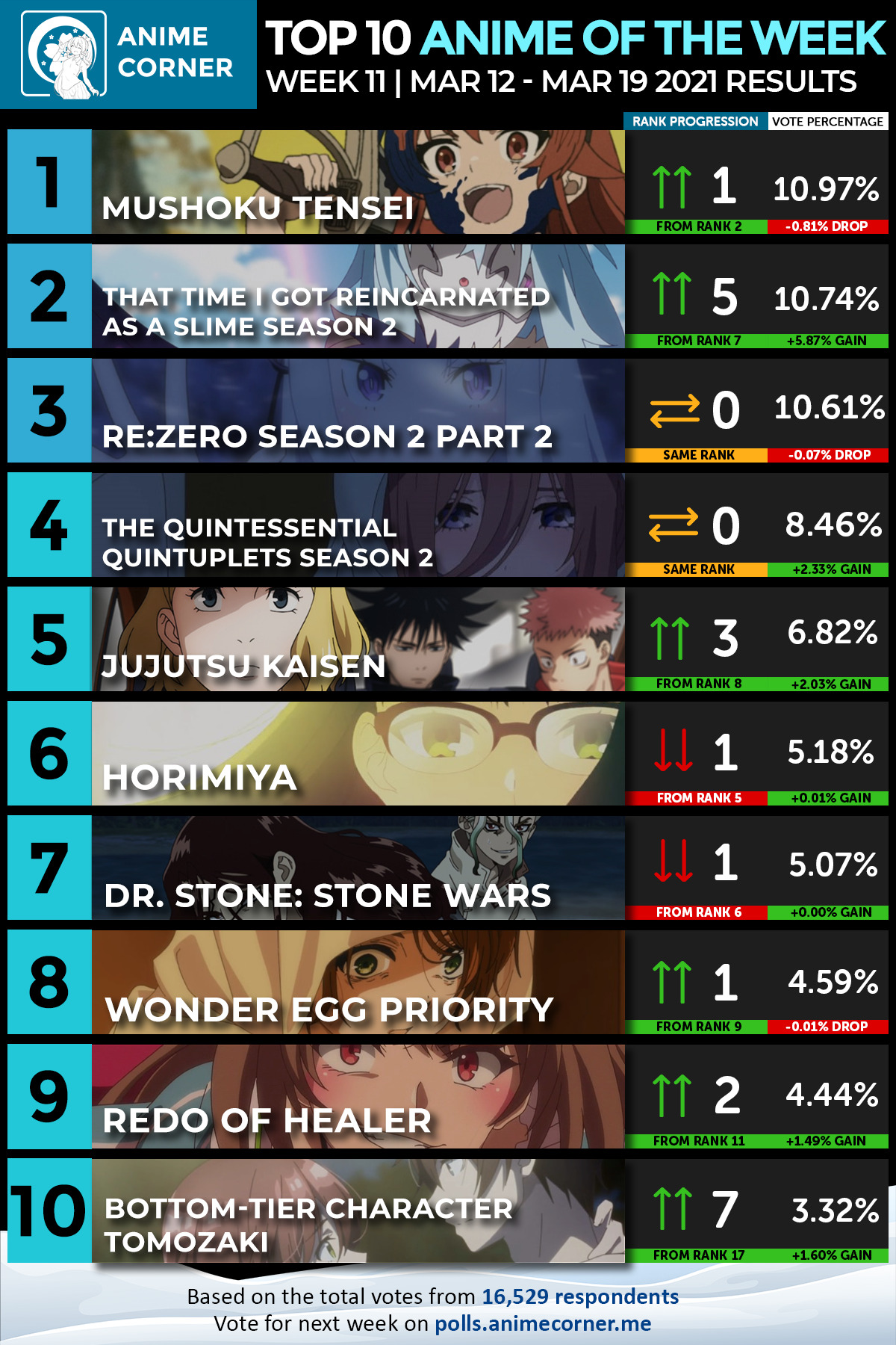 Top 10 Winter 2021 Anime of the Week #11