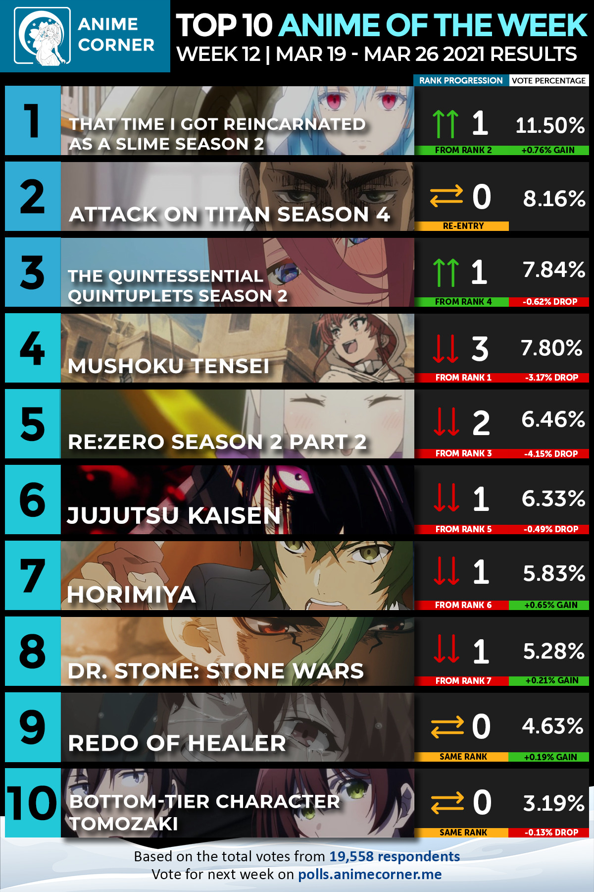 Top 10 Winter 2021 Anime of the Week #12