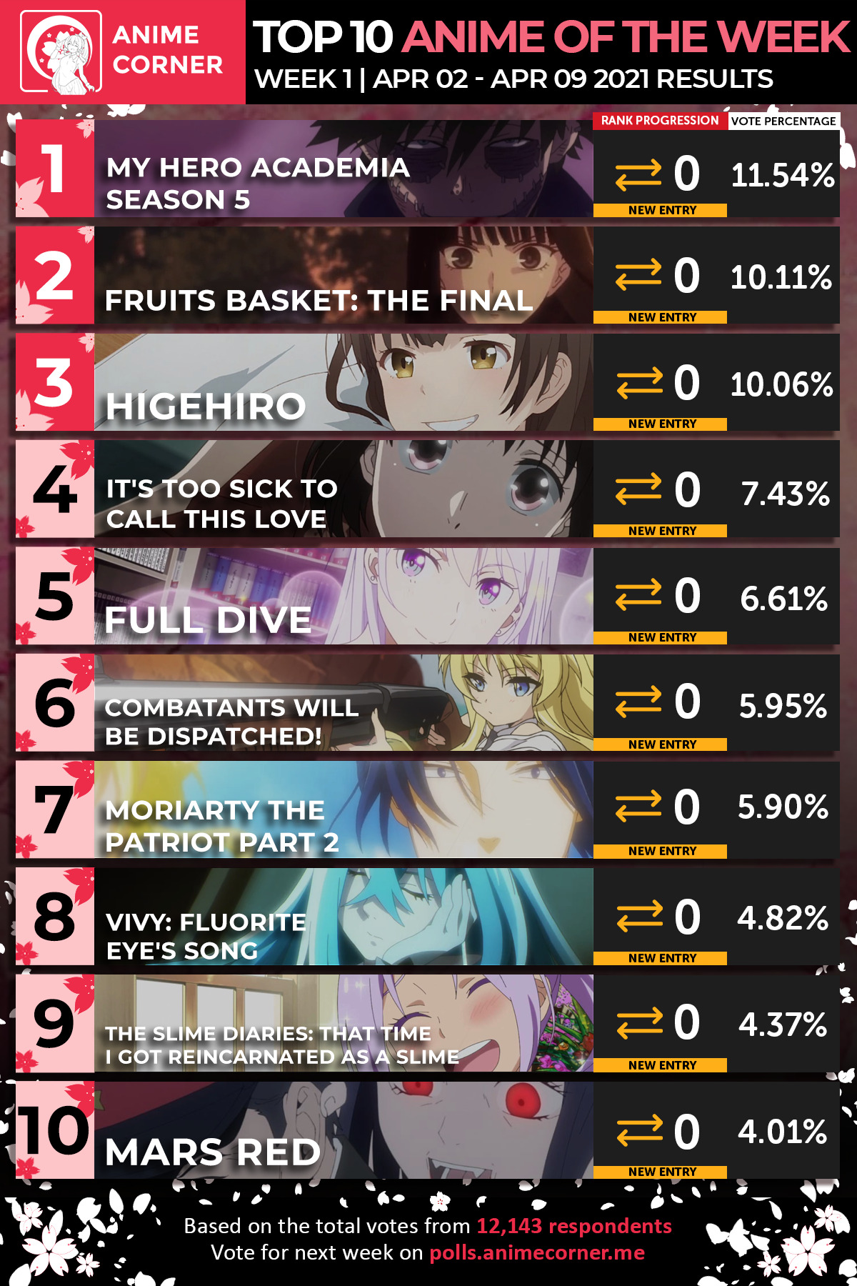 Top 10 Spring 2021 Anime of the Week
