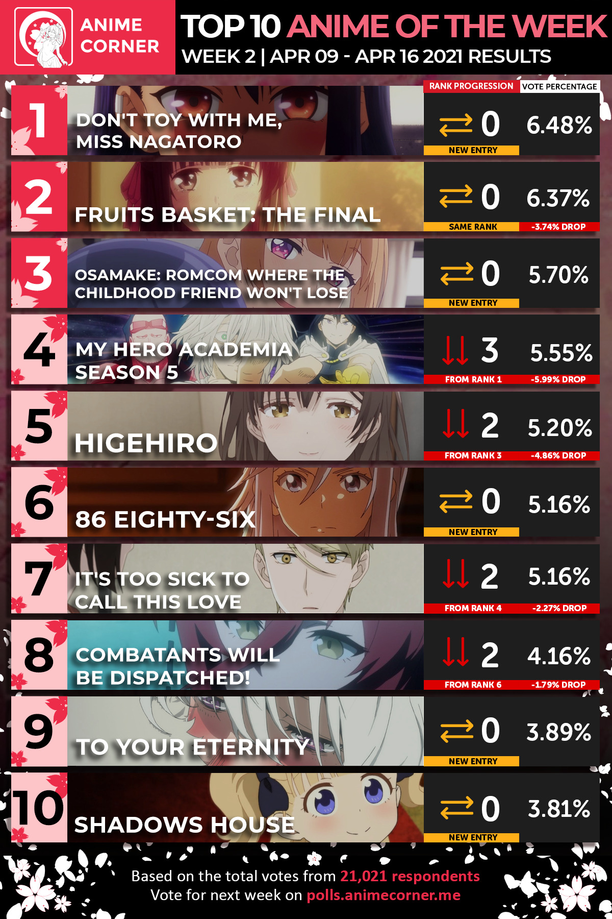 Top 10 Spring 2021 Anime of the Week 2