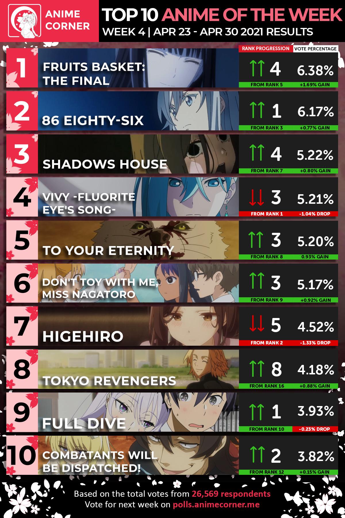 Top 10 Spring 2021 Anime Week 4