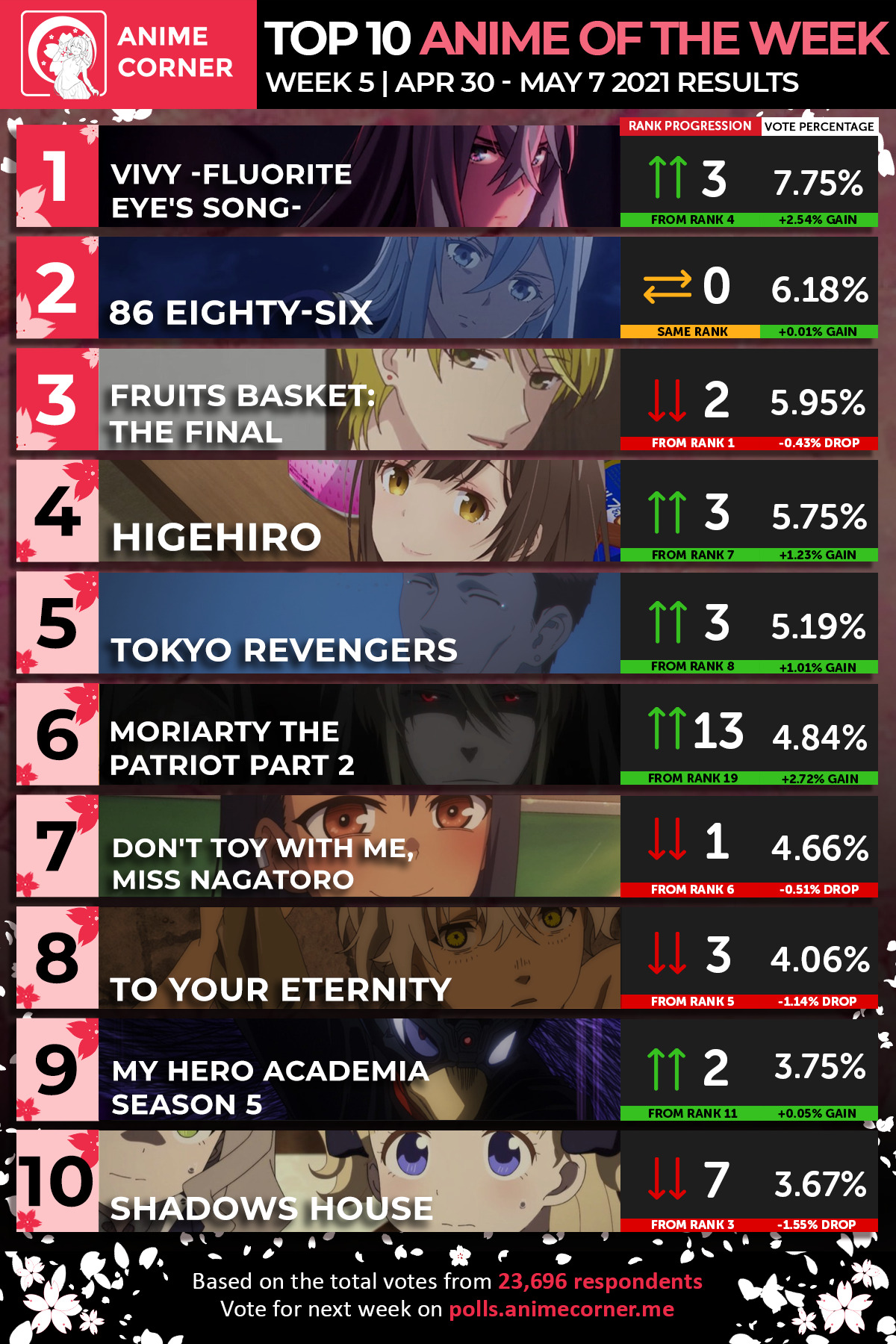 Top 10 Spring 2021 Anime of the Week 5