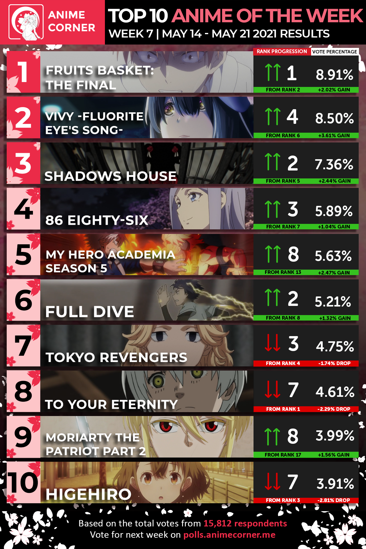 Top 10 Spring 2021 Anime of the Week 6
