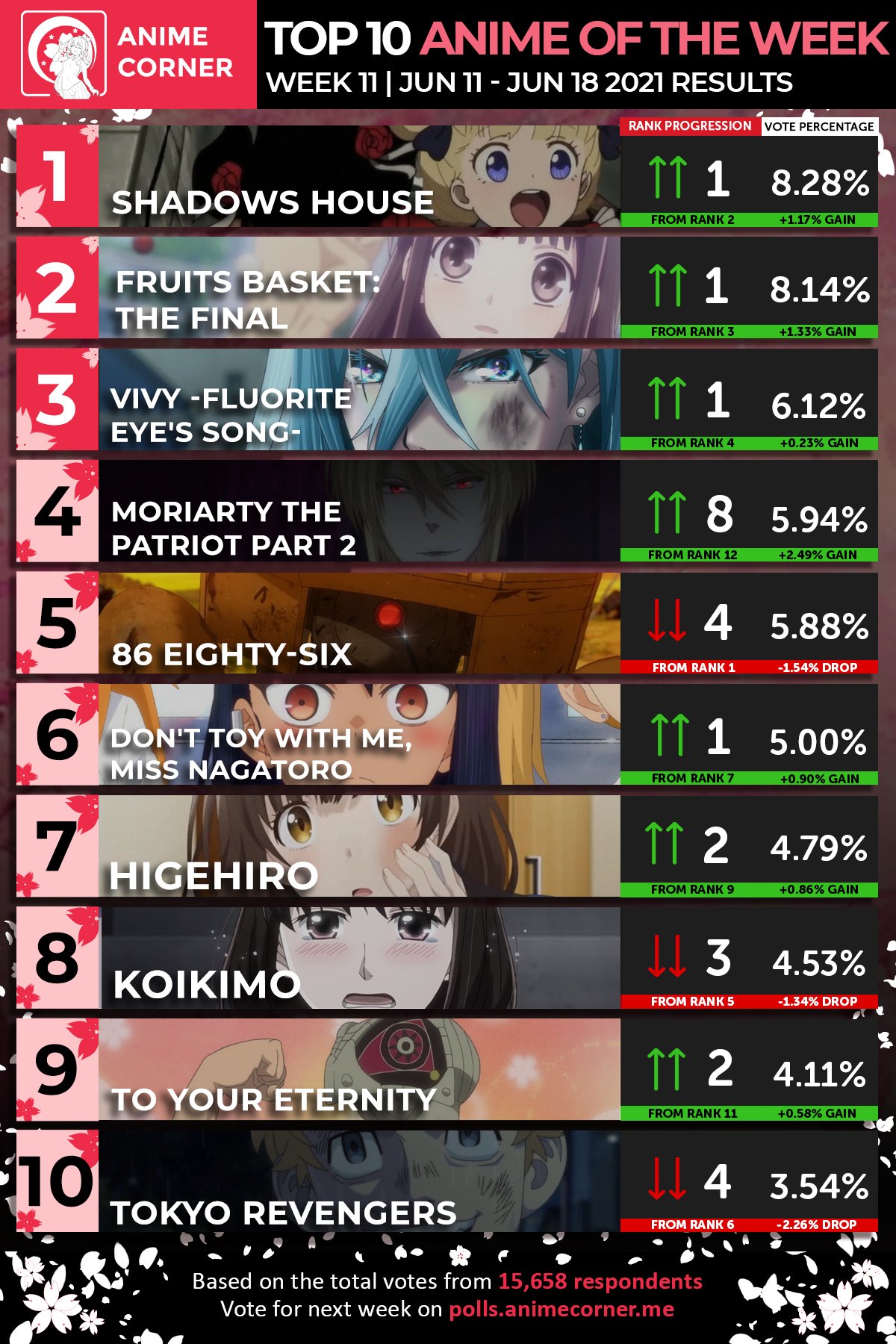 Top 10 Spring 2021 Anime of the Week 11